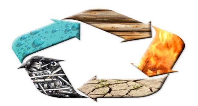 חמשת האלמנטים והשפעתם על חיינו!